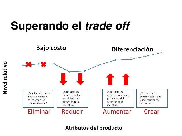Matriz CREA Crear Aumentar Eliminar Reducir Cambios radicales Cambios incrementales