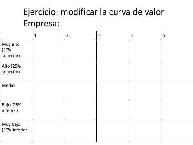 Productos & Servicios Creadores de valor Aliviadores de dolor Valores Dolores Jobs to be done Value proposition canvas