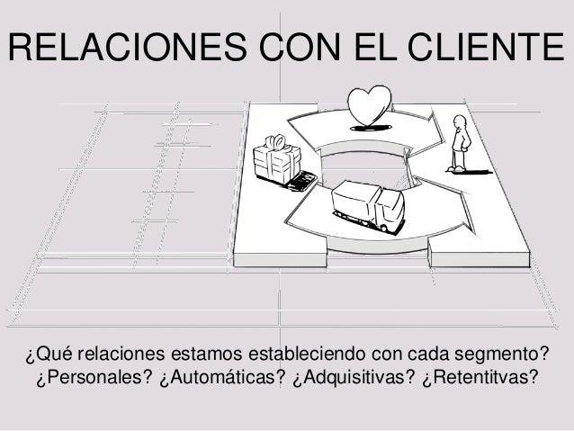 B4: Relaciones con los clientes DEF: En cada segmento de mercado se establecen y mantienen relaciones con los clientes • P...