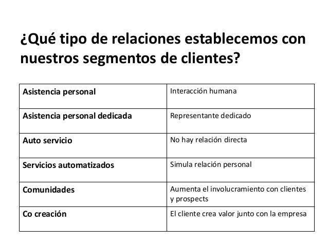 FUENTES DE INGRESO ¿Porqué están dispuestos los clientes a pagar? ¿Cómo? ¿Estamos generando ingresos recurrentes o transac...