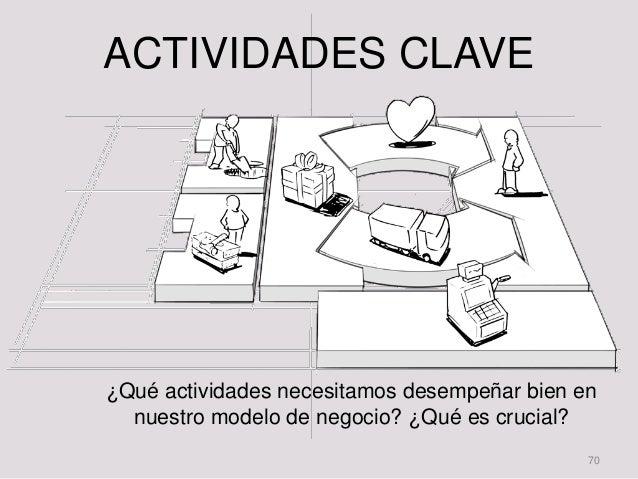 B7: Actividades clave DEF: …desarrollando ciertas actividades clave • Las actividades clave pueden categorizarse en: – Pro...