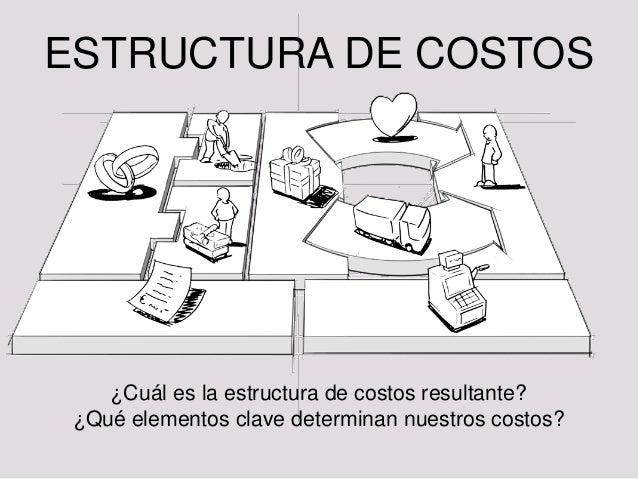 B9: Estructura de costos DEF: Los elementos del modelo de negocio dan como resultado una estructura de costos • Los MN a g...