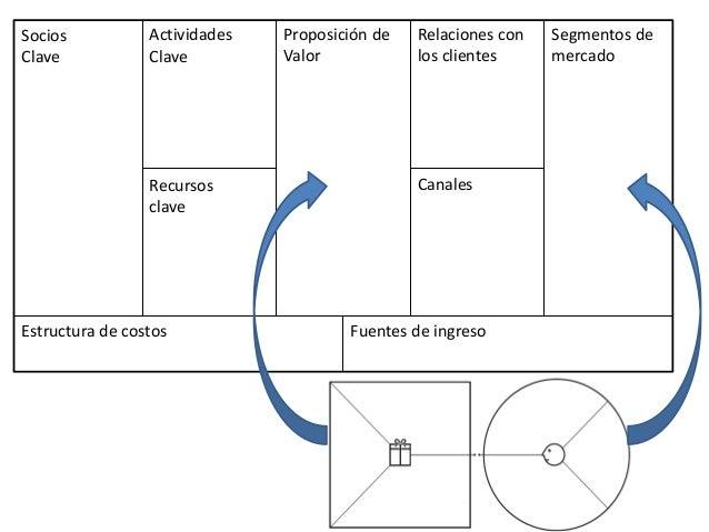 Socios Clave Actividades Clave Proposición de Valor Relaciones con los clientes Segmentos de mercado CanalesRecursos clave...