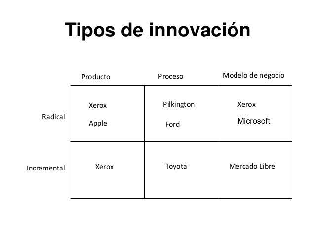 Tipos de innovación Producto Proceso Modelo de negocio Radical Incremental XeroxXerox Xerox Pilkington Apple Mercado Libre...
