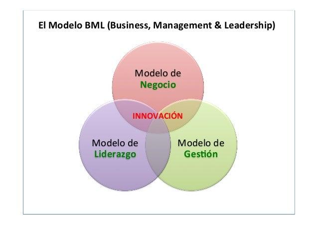 ¿Innovación en la Gestión de la Estrategia? Slide 2