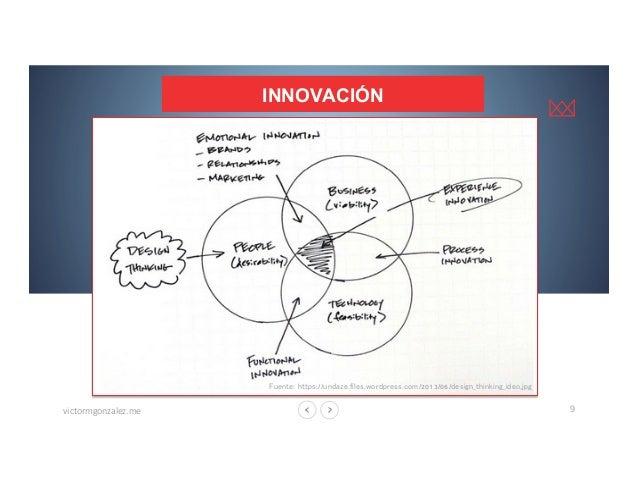 victormgonzalez.me  9 INNOVACIÓN Fuente: https://undaze.files.wordpress.com/2013/06/design_thinking_ideo.jpg Fuente: https...
