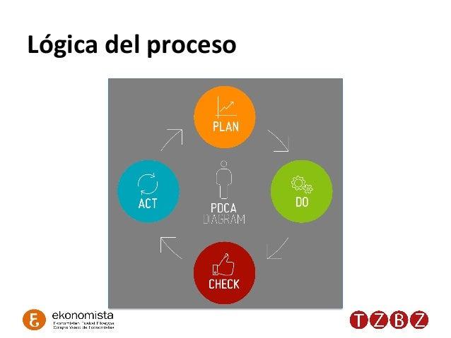 Lógica  del  proceso   PLAN   DO   CHECK  ACT
