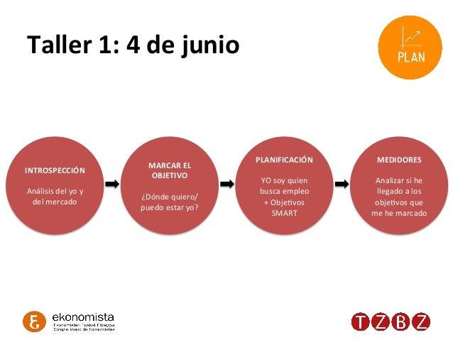 Taller  1:  4  de  junio   INTROSPECCIÓN      Análisis  del  yo  y   del  mercado   MARCAR  EL...