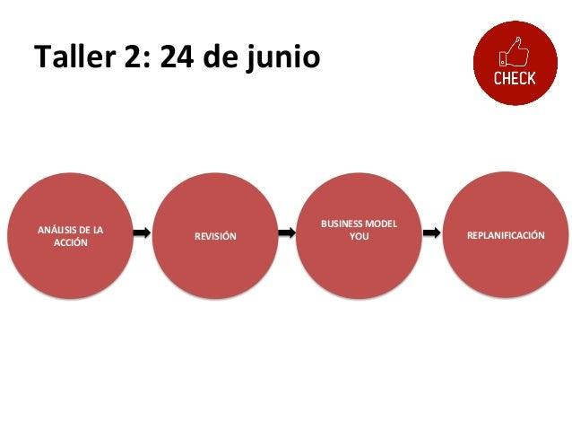 Taller  2:  24  de  junio   ANÁLISIS  DE  LA   ACCIÓN   REVISIÓN   REPLANIFICACIÓN   BUSINESS  MOD...