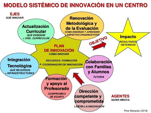 Pere Marquès (2018) MODELO SISTÉMICO DE INNOVACIÓN EN UN CENTRO Actualización Curricular QUÉ ENSEÑAR + ORG. CURRÍCULUM Col...
