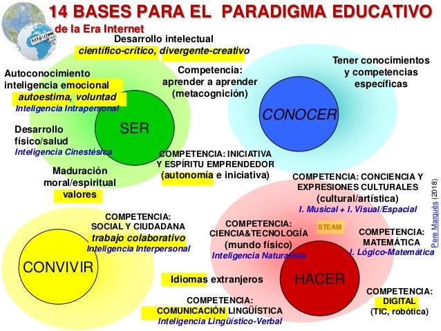 SER HACER CONOCER CONVIVIR Competencia: aprender a aprender (metacognición) Desarrollo físico/salud Inteligencia Cinestési...
