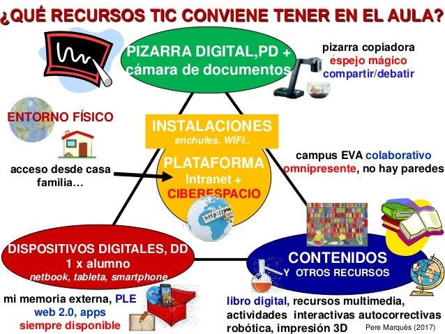 PIZARRA DIGITAL,PD + cámara de documentos CONTENIDOS Y OTROS RECURSOS PLATAFORMA Intranet + CIBERESPACIO campus EVA colabo...