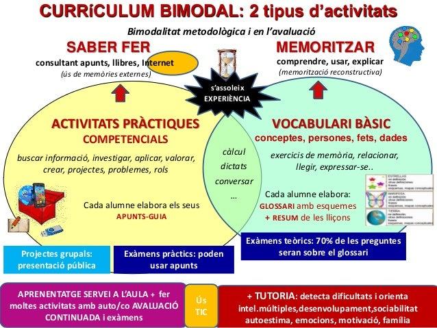 Pere Marquès (2015) Bimodalitat metodològica i en l'avaluació CURRíCULUM BIMODAL: 2 tipus d'activitats ACTIVITATS PRÀCTIQU...