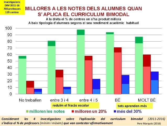 Considerant les 4 investigacions sobre l'aplicación del currículum bimodal (2011-2016) s'indica el % de professors (mínim ...