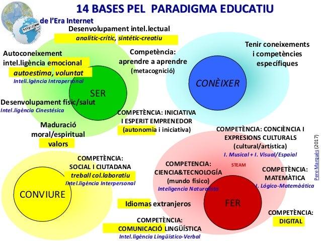 SER FER CONÈIXER CONVIURE Competència: aprendre a aprendre (metacognició) Desenvolupament físic/salut Intel.ligència Cines...
