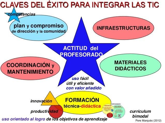 . ACTITUD del PROFESORADO COORDINACIÓN y MANTENIMIENTO INFRAESTRUCTURAS FORMACIÓN técnica-didáctica plan y compromiso de d...