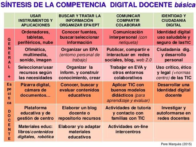 USAR INSTRUMENTOS Y APLICACIONES BUSCAR Y TRATAR LA INFORMACIÓN ORGANIZAR EPA/EPT COMUNICAR COMPARTIR COLABORAR IDENTIDAD ...