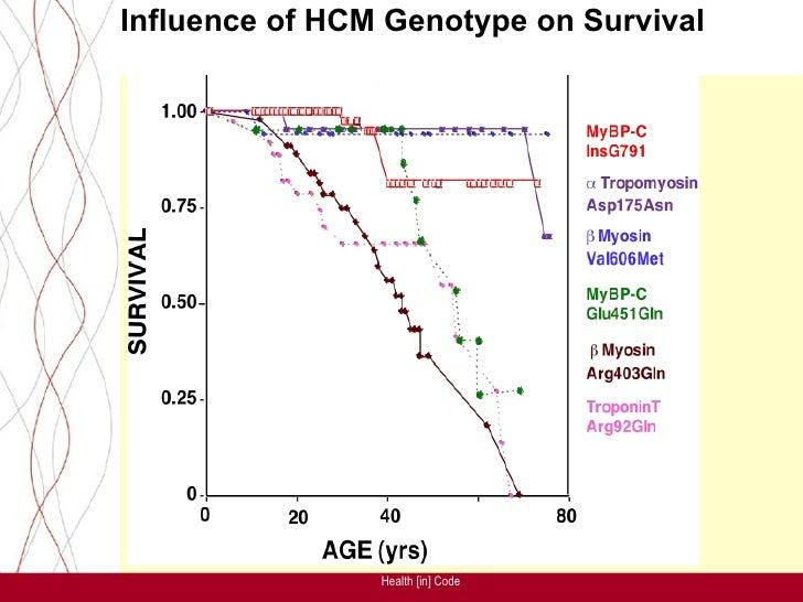 Some attemps    -Cardiogenomics:   -Angis:       Australian National Genomic       Information Service (ANGIS).           ...