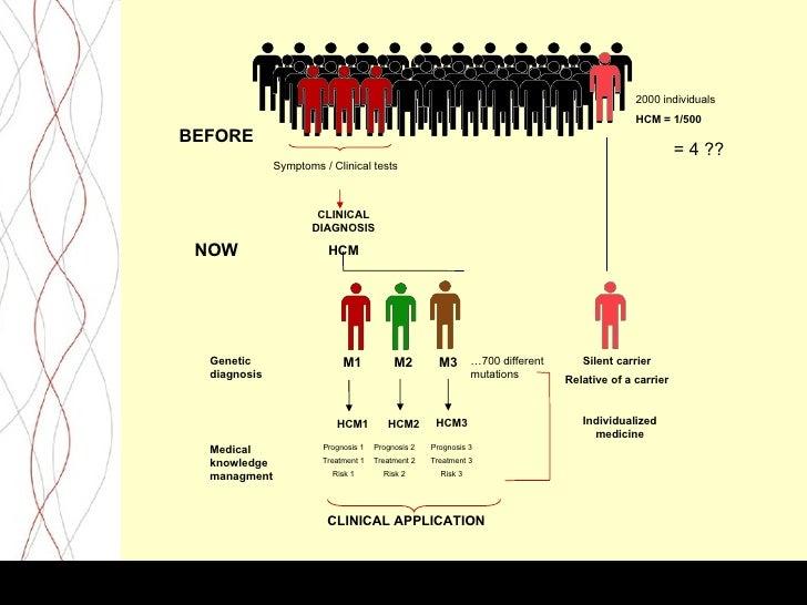 PROGALIAM: activation      Hospital                                   IC                   Activation:                Hemo...