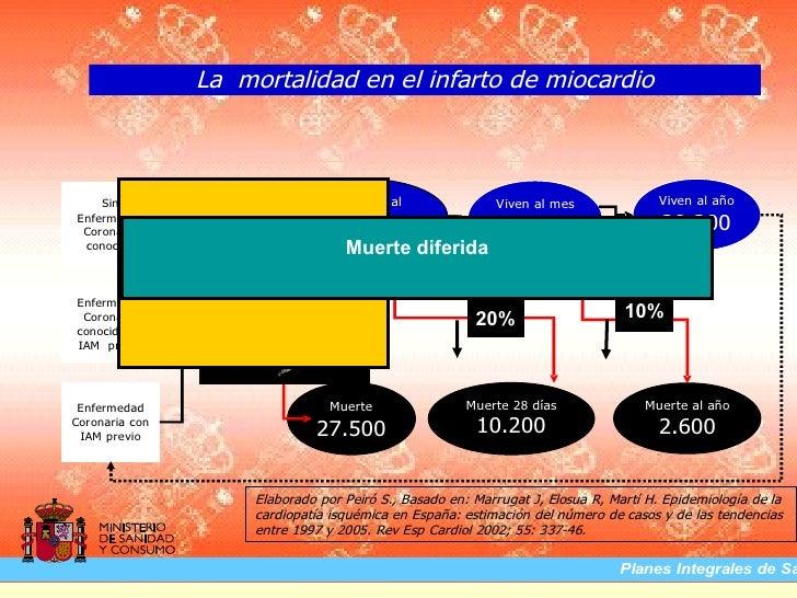 ACTP primaria en el HJC                                       AÑOS 2003-2007                 Traslado a Hemodinámica      ...