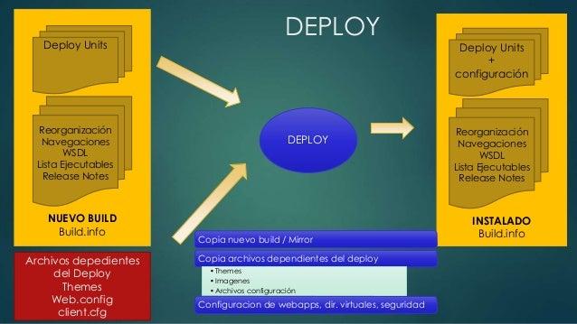 Deploy Units  Reorganización  Navegaciones  WSDL  Lista Ejecutables  Release Notes  NUEVO BUILD  Build.info  Deploy Units ...