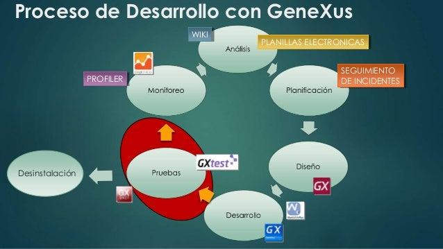 Proceso de Desarrollo con GeneXus  PROFILER  PLANILLAS ELECTRONICAS  SEGUIMIENTO  DE INCIDENTES  WIKI  Desinstalación