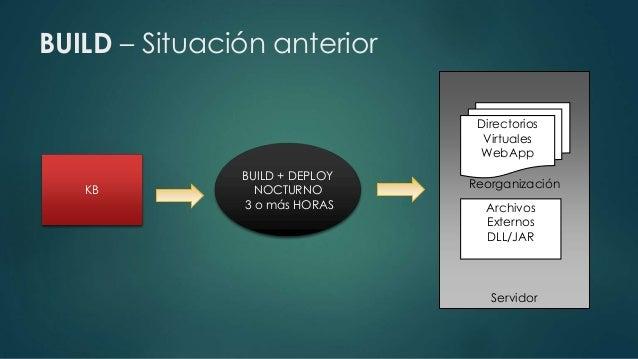 Build.info  KB  Archivos  Externos  DLL/JAR  herramientas  Deploy Units  Reorganización  Navegaciones  WSDL  Lista Ejecuta...