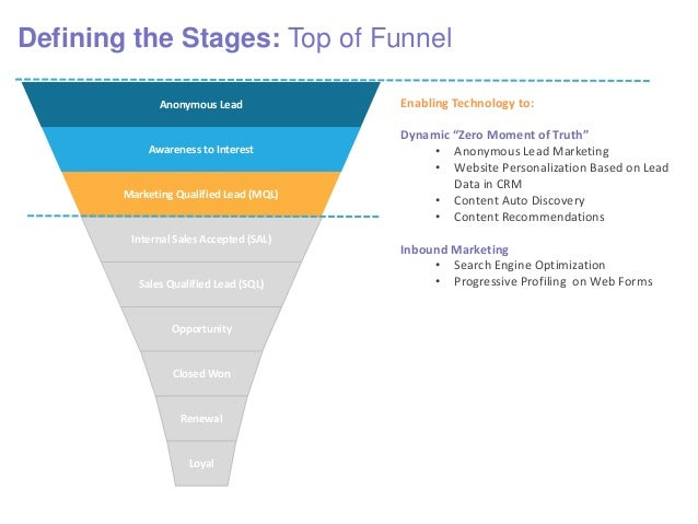 Defining the Stages: Top of Funnel Awareness to Interest Marketing Qualified Lead (MQL) Anonymous Lead Opportunity Sales Q...