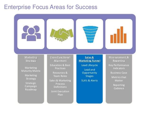 Marketing Strategy Marketing Maturity Matrix Marketing Strategy Strategic Campaign Roadmap Cross Functional Alignment Educ...