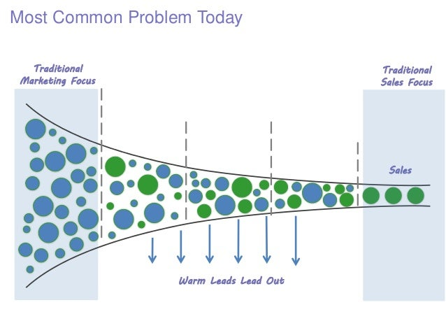 Most Common Problem Today Traditional Marketing Focus Warm Leads Lead Out Sales Traditional Sales Focus