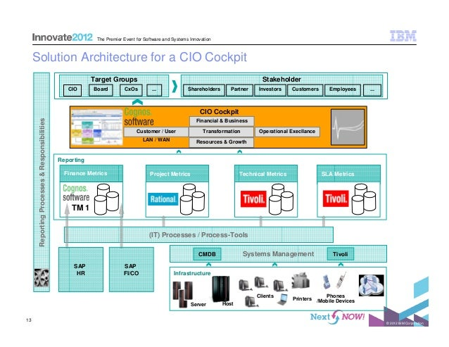 ibm server analysis Designs, builds, and manages db2 databases for multiple clients frequent speaker and blogger, ibm champion and ibm gold consultant the latest on data server manager a restful introduction source: idug content blog published on 2018-02-05 db2 lightweight data analysis for db2 v97 and.