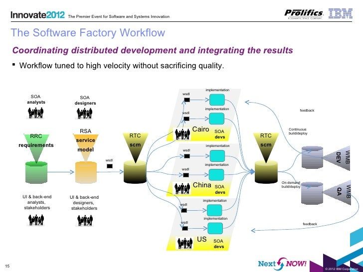 Software Factories in the Real World: How an IBM® WebSphere