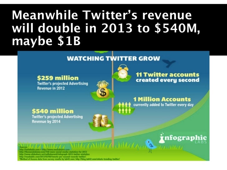 People on your sitereading and watchingstuff.The money you makefrom these people isdwindling