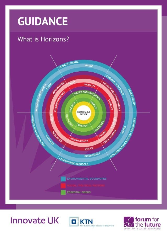 What is Horizons? GUIDANCE