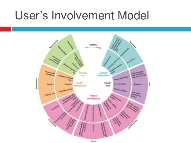 """User""""s Involvement Model"""