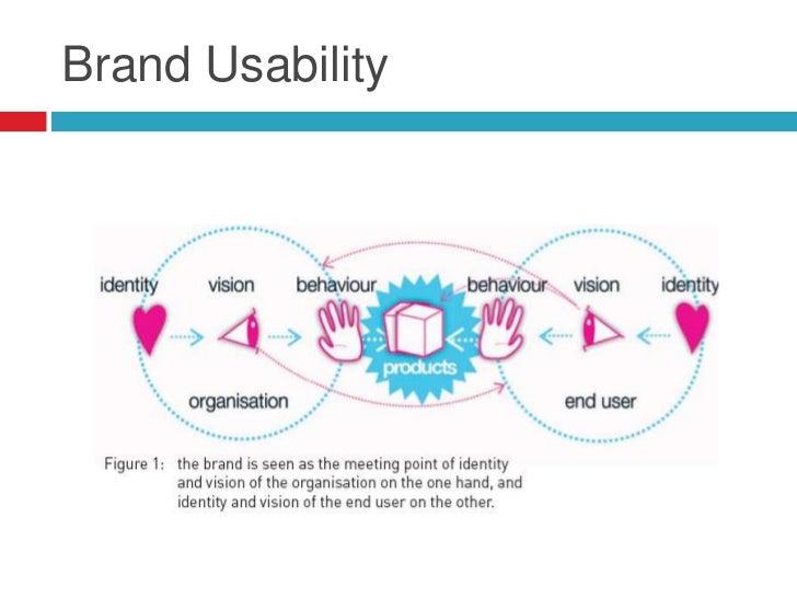 Brand Usability