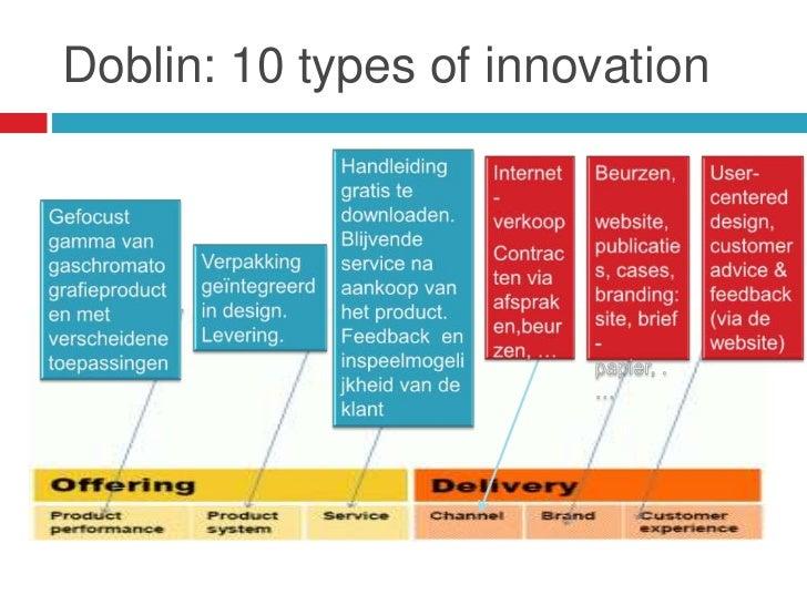 Doblin: 10 types of innovation