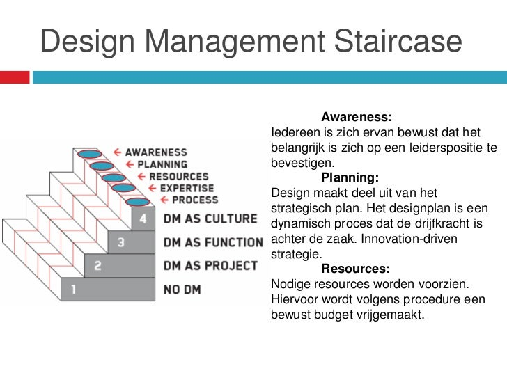 Design Management Staircase                        Awareness:              Iedereen is zich ervan bewust dat het          ...