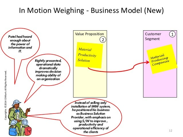 Copyrights©2014CVMark.AllRightsReserved. Value Proposition In Motion Weighing - Business Model (New) Customer Segment 1 2 ...