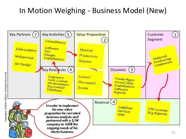 Copyrights©2014CVMark.AllRightsReserved. Value Proposition Channels In Motion Weighing - Business Model (New) Customer Seg...