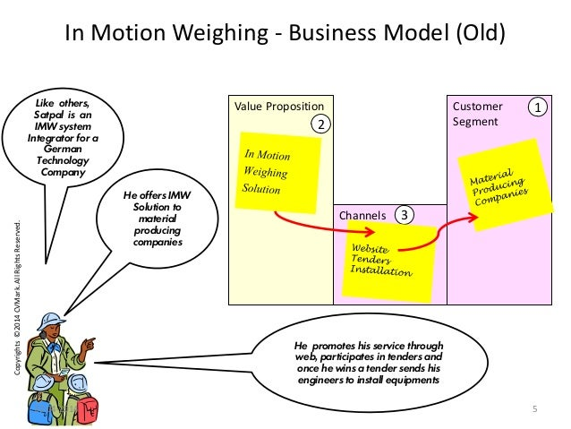 Copyrights©2014CVMark.AllRightsReserved. Value Proposition Channels In Motion Weighing - Business Model (Old) Customer Seg...