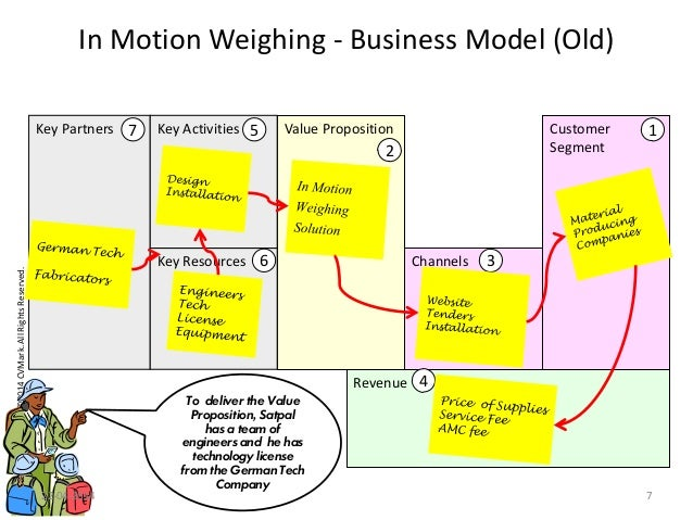 Copyrights©2014CVMark.AllRightsReserved. Value Proposition Channels Revenue In Motion Weighing - Business Model (Old) Cust...