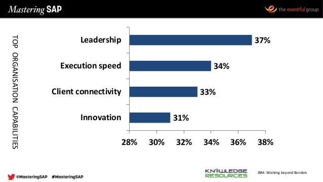 IBM: Working beyond Borders 31% 33% 34% 37% 28% 30% 32% 34% 36% 38% Innovation Client connectivity Execution speed Leaders...