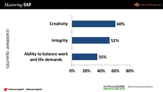 IBM: Working beyond Borders 35% 52% 60% 0% 20% 40% 60% 80% Ability to balance work and life demands Integrity Creativity L...