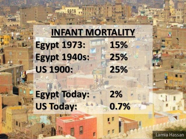 INFANT MORTALITY Egypt 1973: 15% Egypt 1940s: 25% US 1900: 25% Egypt Today: 2% US Today: 0.7% Lamia Hassan