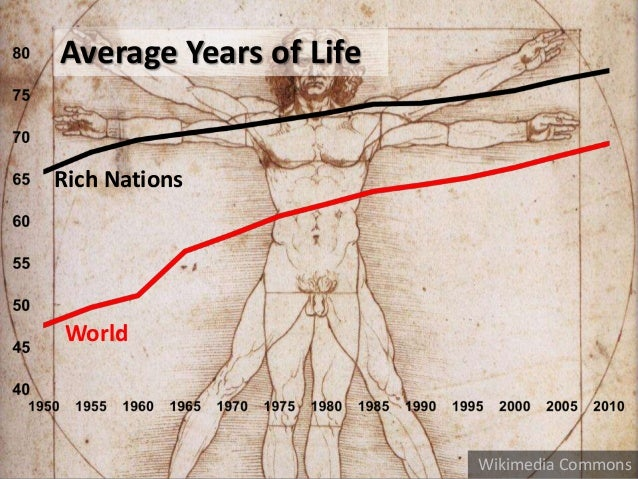 LONGER LIVES Rich Nations World Average Years of Life Wikimedia Commons