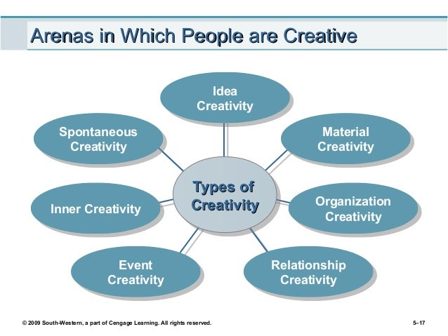 different types of innovation pdf