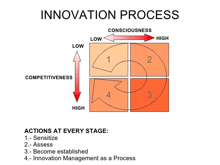INNOVATION PROCESS ACTIONS AT EVERY STAGE: 1.- Sensitize 2.- Assess 3.- Become established 4.- Innovation Management as a ...