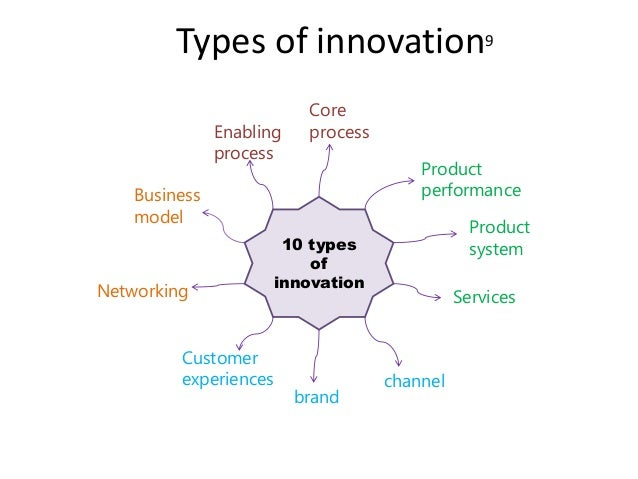 Innovation  Slide 3