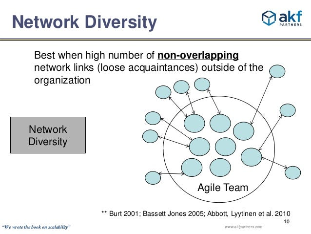 Best when high number of non-overlapping  network links (loose acquaintances) outside of the  organization  Agile Team  **...